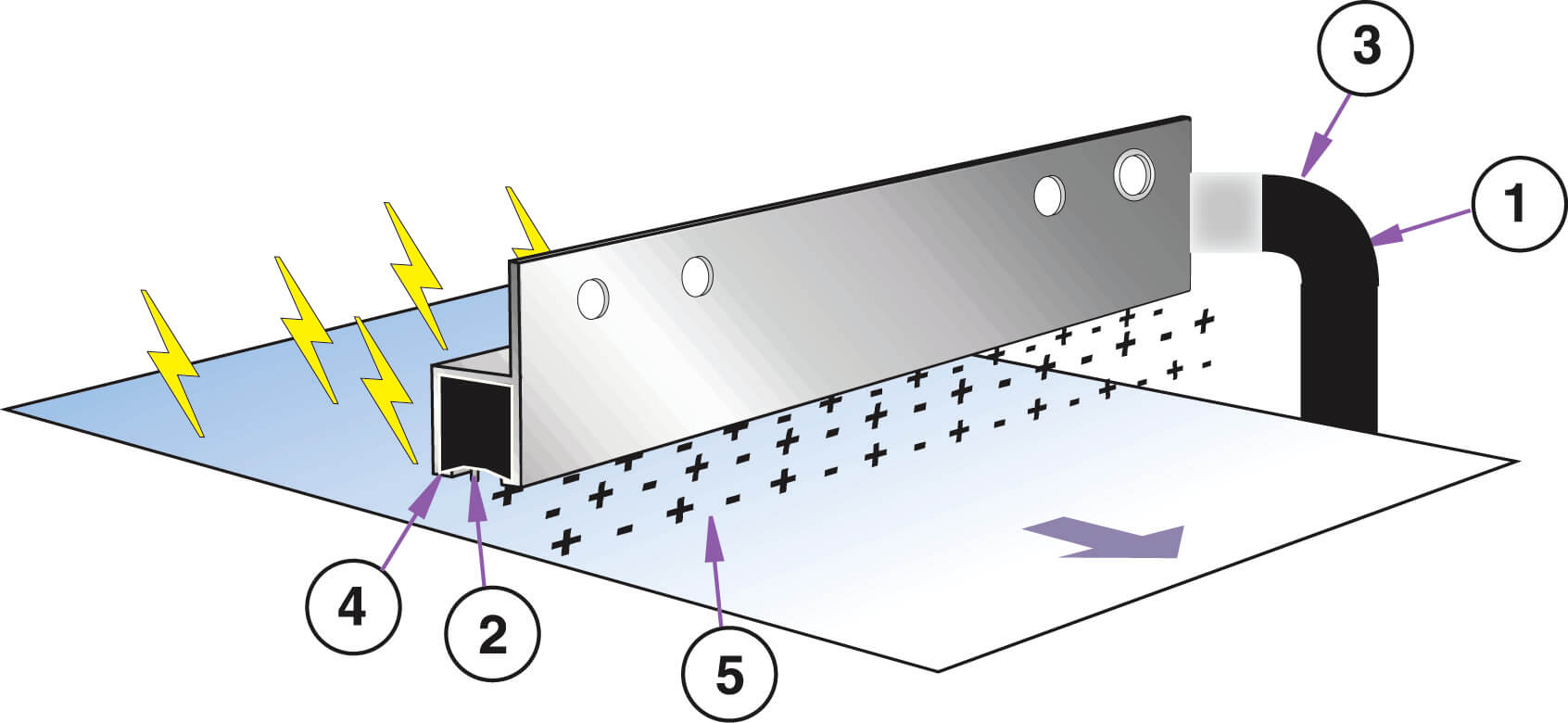 Ionizing Bar Ionisierungsleiste Funktion