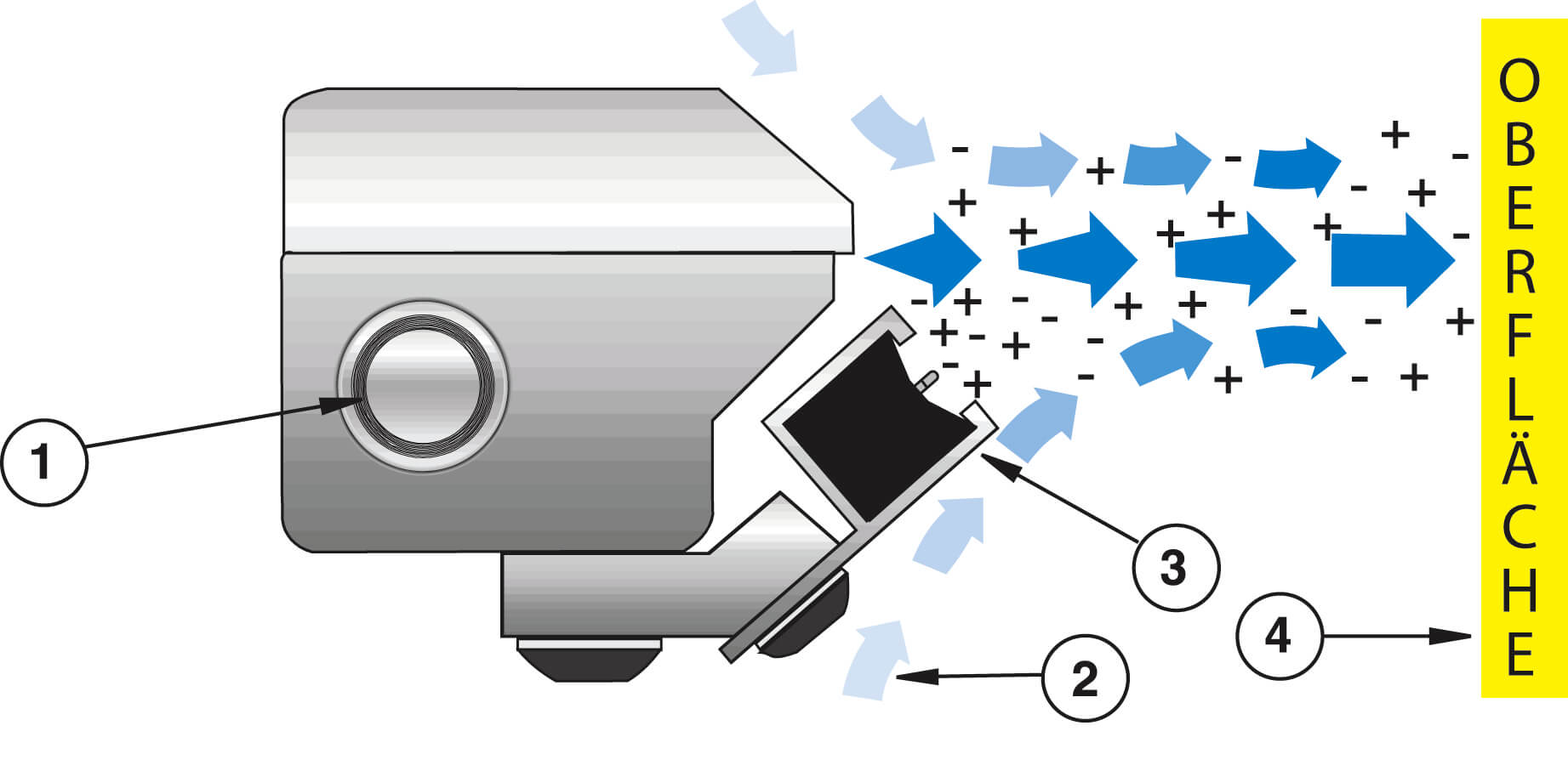 GEN4 Super Ion Air Knife Funktion