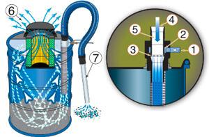 HEPA Vac Hochleistungstrockensauger Funktion