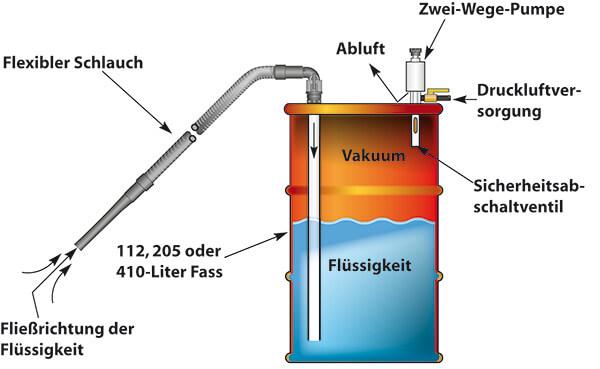 Hochleistungsindustriesauger für Flüssigkeiten Funktion