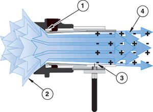 Ion Air Cannon entfernt statische Elektrizität und sorgt für statische Entladung