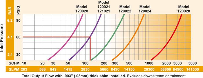 Luftaustrittsmenge und Luftverbrauch Super Air Amplifier