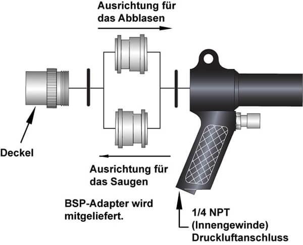 Vac-u-Gun Saug-Blaspistole Funktion