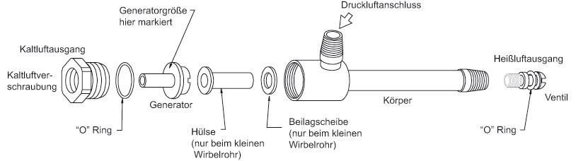 Steuerung von Temperatur und Luftstrom in einem Wirbelrohr