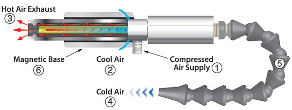 Cold Gun How it works