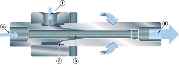 Einstellbare Vakuumerzeuger Funktion