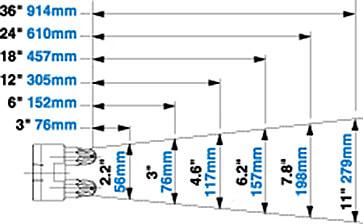 Luftströmungsbild Airflow Pattern Modell 1213-4