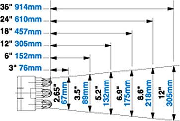 Sicherheitsblaskanone Luftströmungsfeld Super Blast Safety Air Gun Airflow Pattern Modell 1213-7