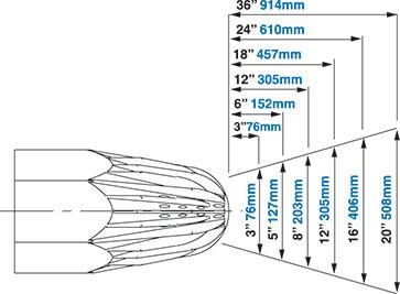 Modell 1215 Sicherheitsblaskanone Luftströmungsfeld Super Blast Safety Air Gun Airflow Pattern