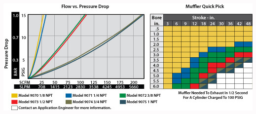 Reclassifying Muffler Flow and Pressure Chart