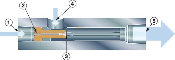 Vakuumerzeuger Inline Funktion