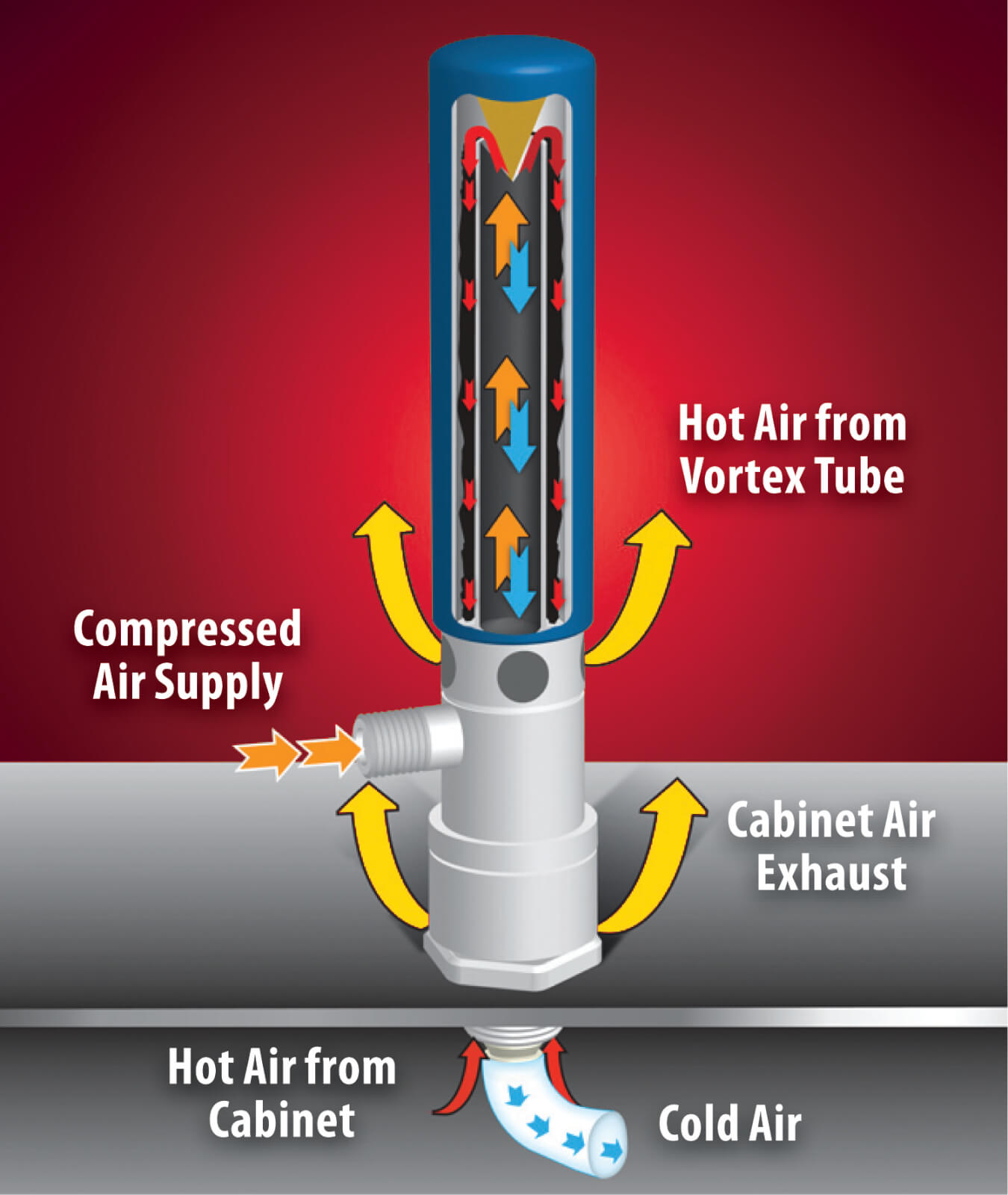 Vasopressor Flowchart besides How The Cabi  Cooler Works likewise Regular Air Knife Front View together with  together with Px Solar Updraft Tower Svg. on air vortex cooling tube