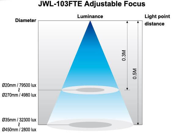 Lichtkegel Maschinenleuchte JWL-103FTE