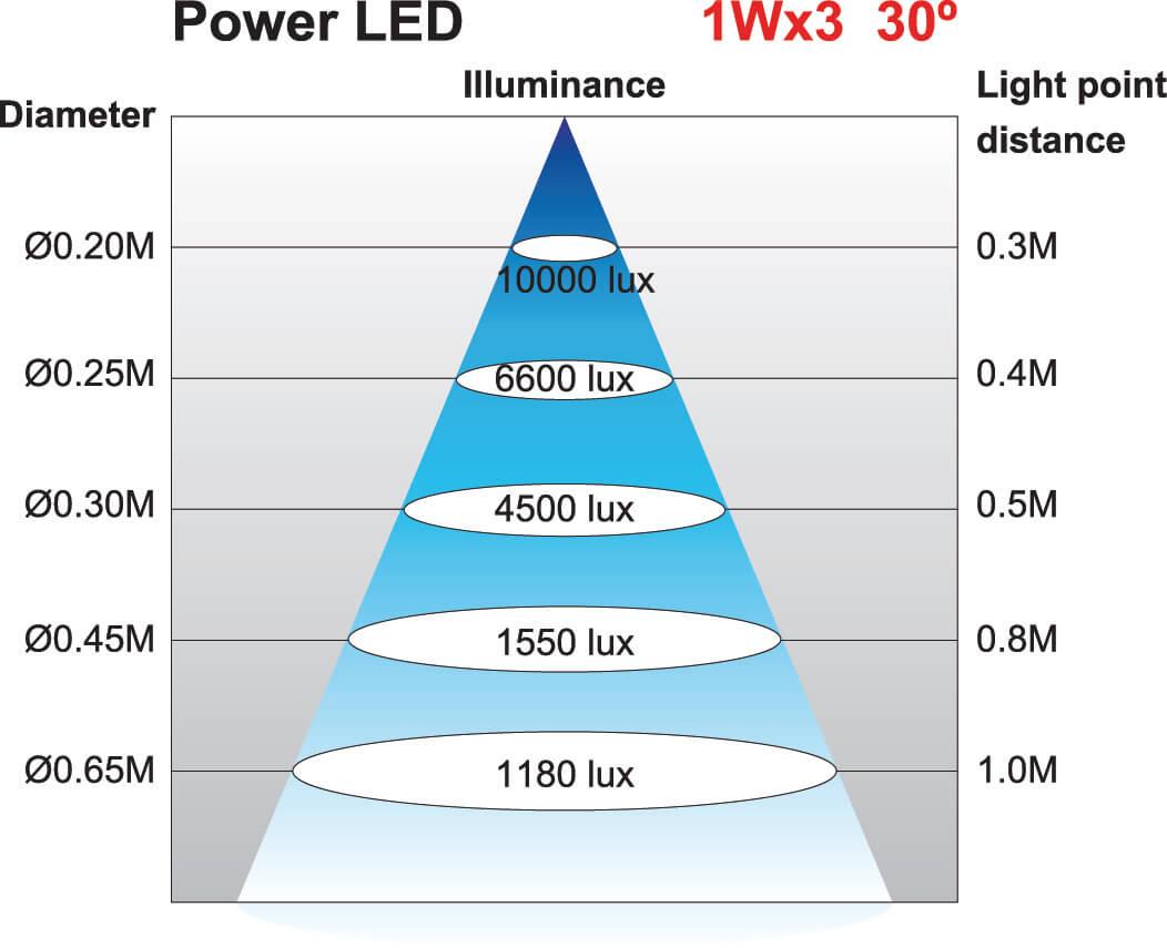 Lichtkegel Maschinenleuchte JWL-50