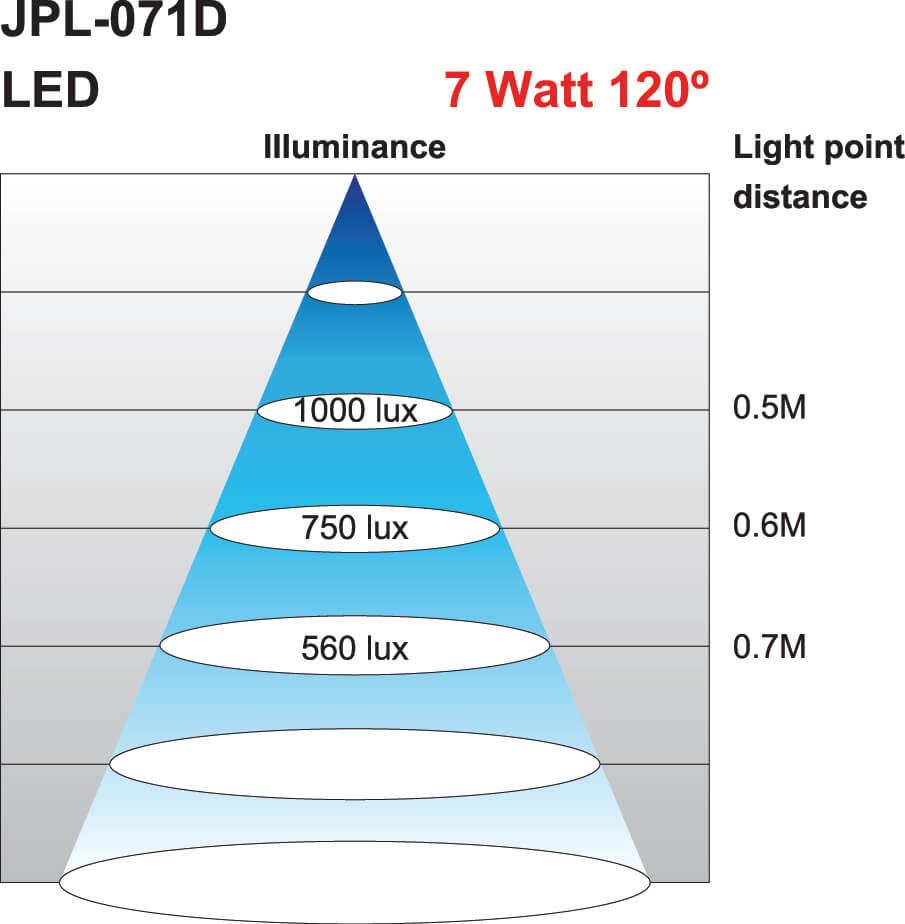 Lichtkegel Maschinenleuchte JPL-071