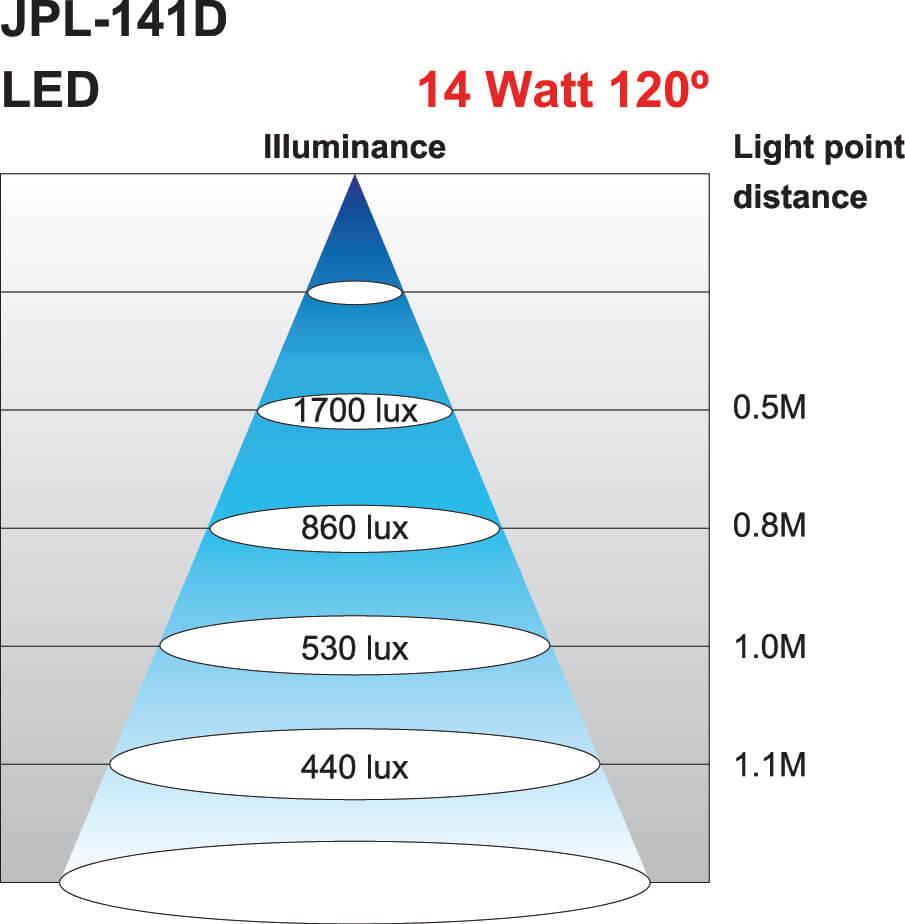 Lichtkegel Maschinenleuchte JPL-141