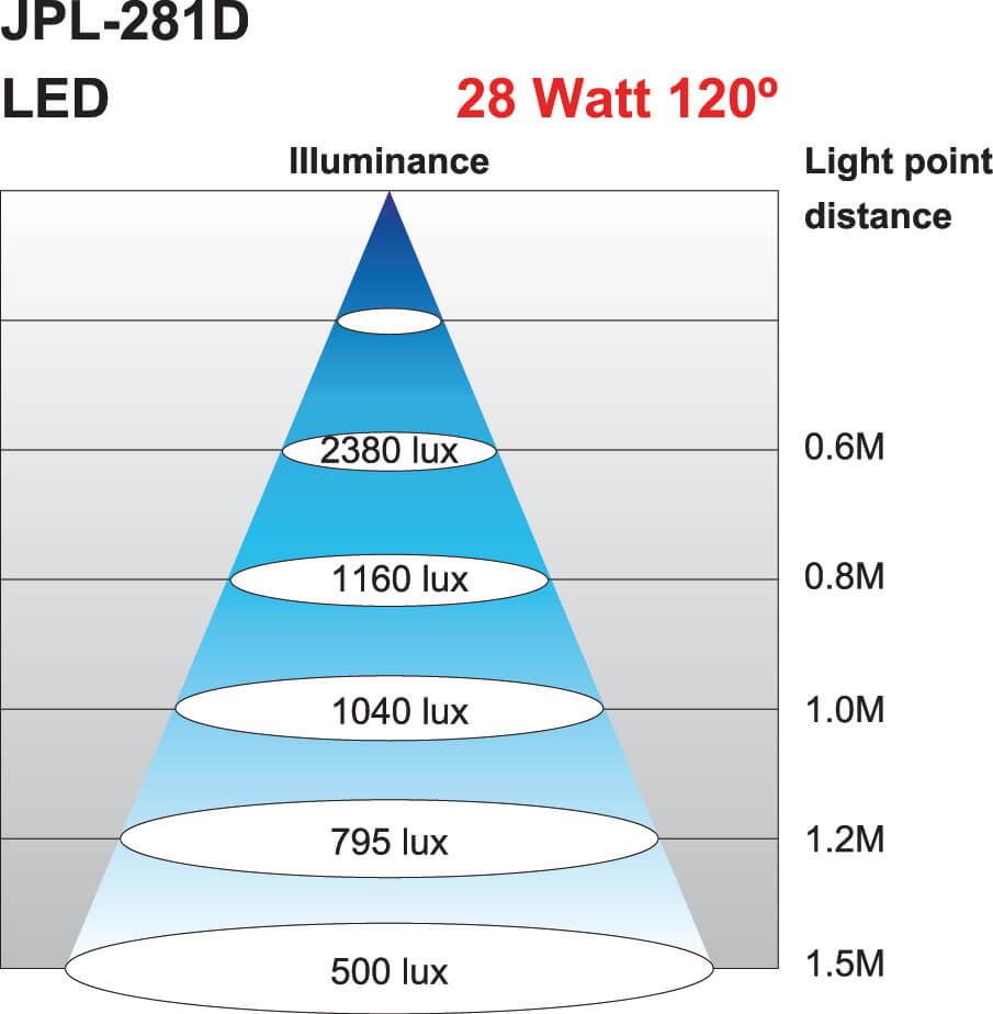 Lichtkegel Maschinenleuchte JPL-281