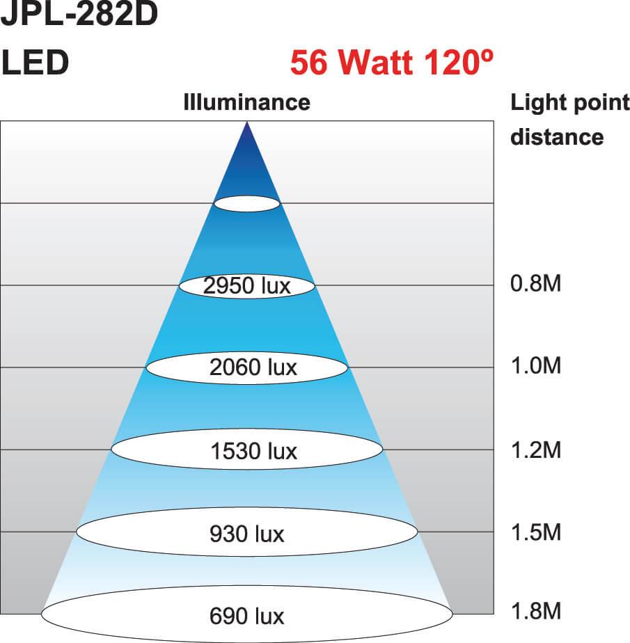 Lichtkegel Maschinenleuchte JPL-282
