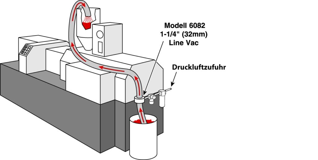 Förderung von Plastikteilen für die Herstellung von Formen und Produkten aus Plastik mittels Druckluftförderer