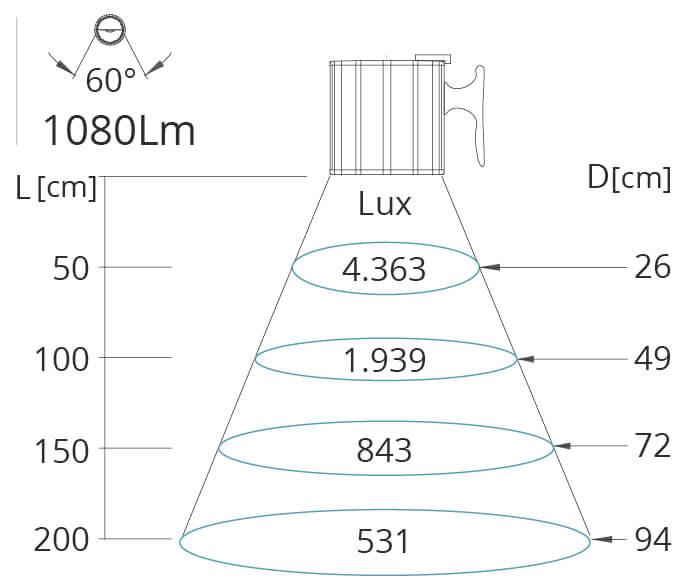 Leuchtkegel Clik 240V