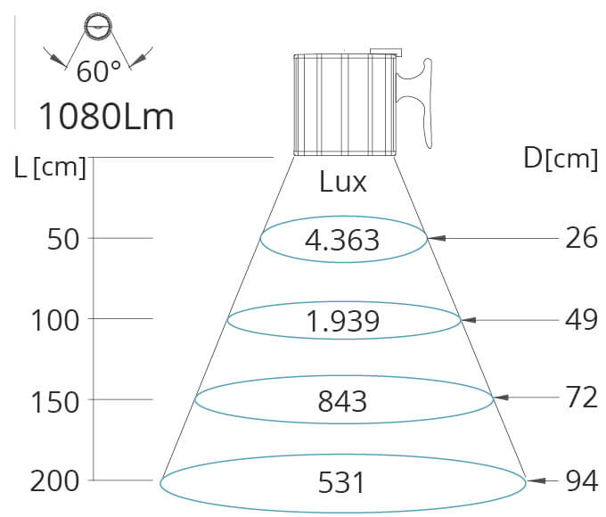 Lichtkegel Maschinenleuchte Clik 24V