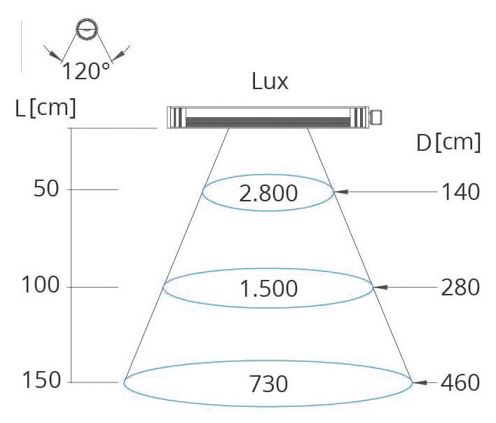 Lichtkegel Maschinenleuchte Ledy-N 10 Watt