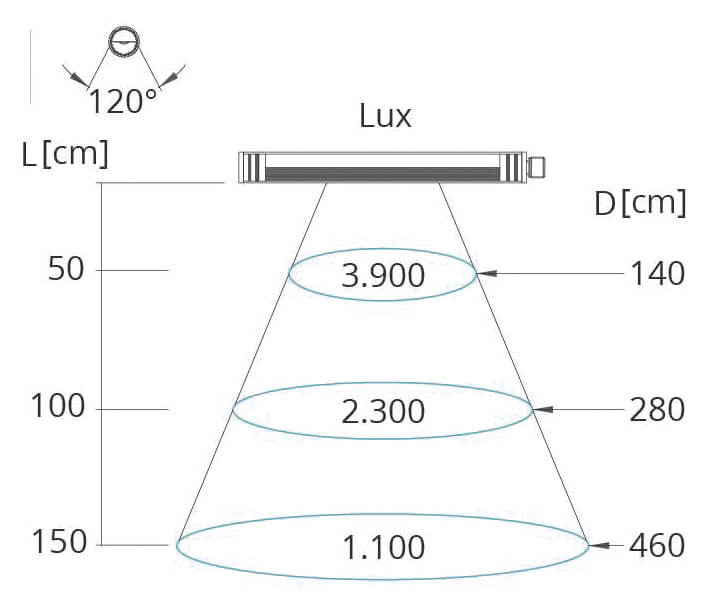 Lichtkegel Maschinenleuchte Ledy-N 15 Watt
