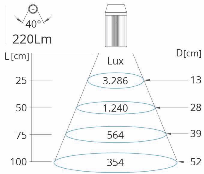 Lichtkegel Maschinenleuchte Mini-F