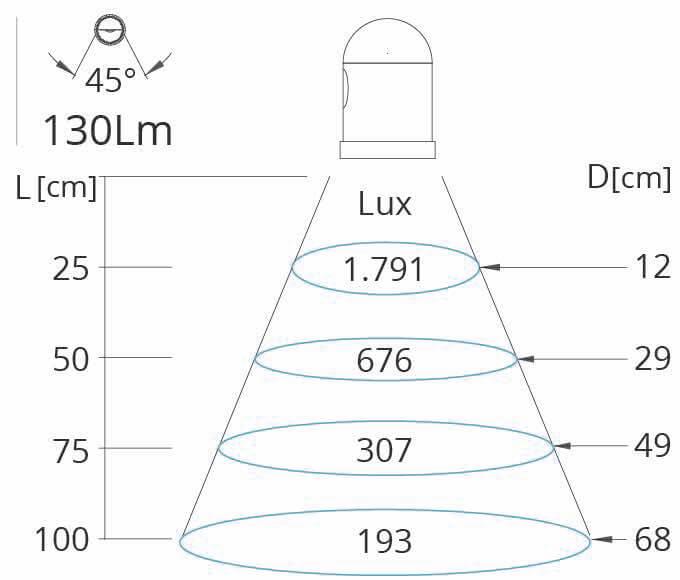 Lichtkegel Mini-S LED Maschinenleuchte