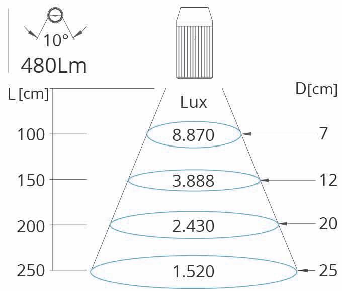 10 Grad Lichtkegel Mini Z Maschinenleuchte