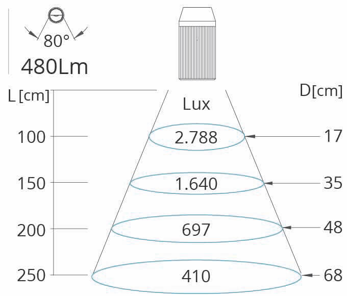 80 Grad Lichtkegel Mini Z Maschinenleuchte