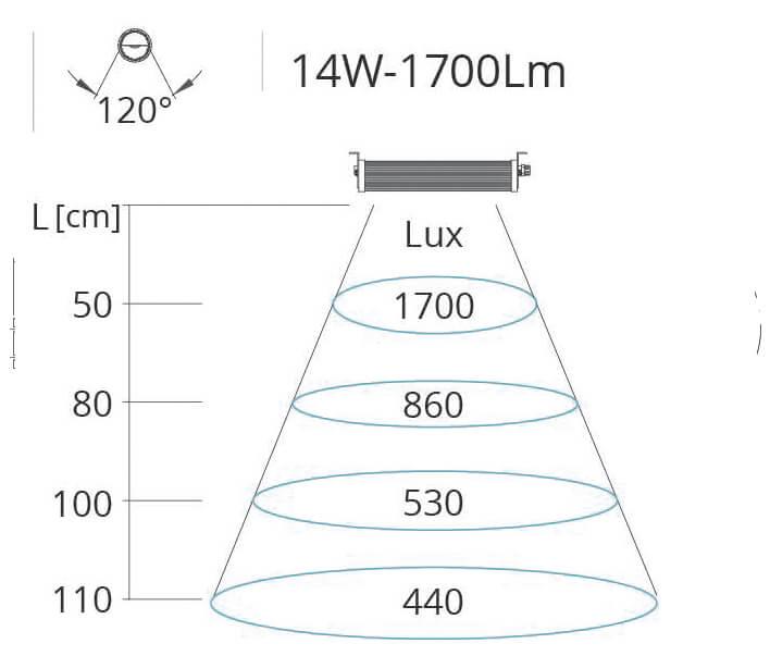 Lichtkegel Maschinenleuchte Wide Flat 14W