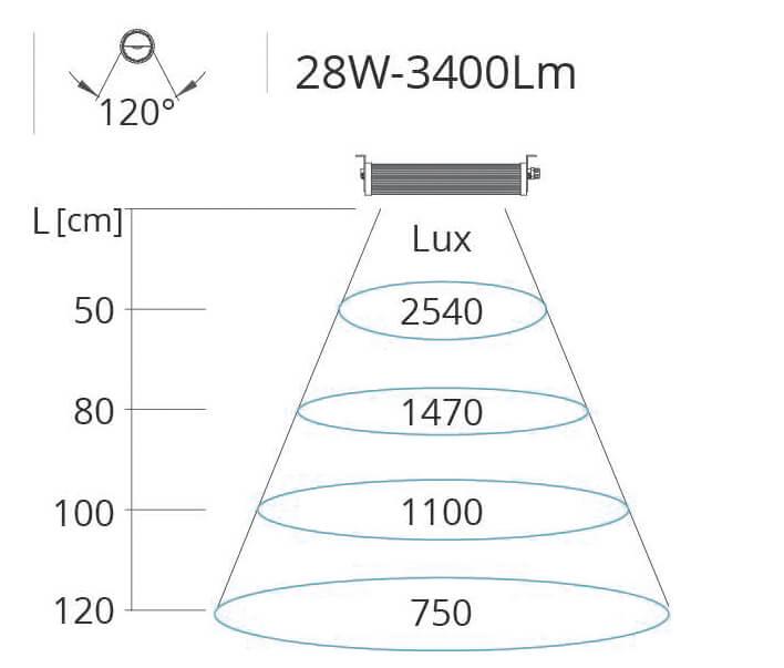 Lichtkegel Maschinenleuchte Wide Flat 28W