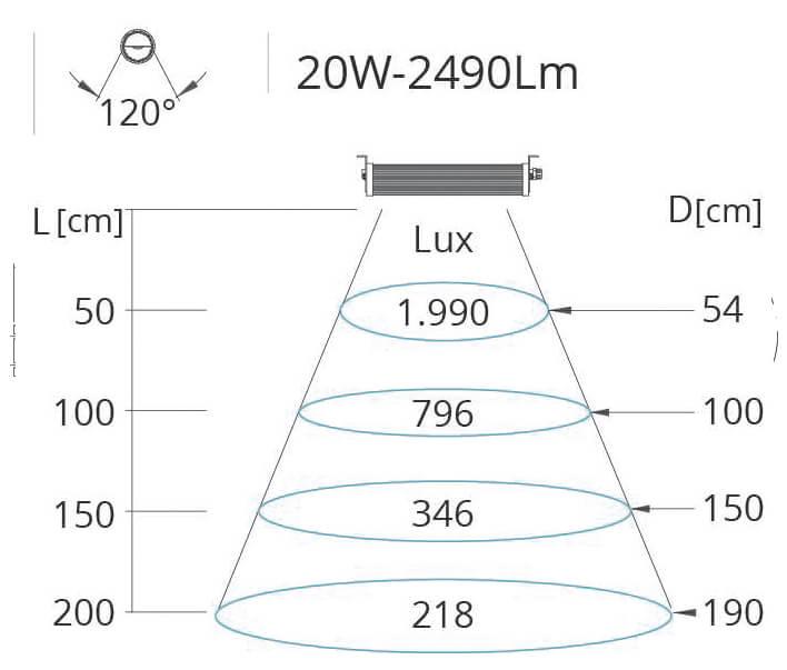 Lichtkegel Maschinenleuchte Wide 1 20 W