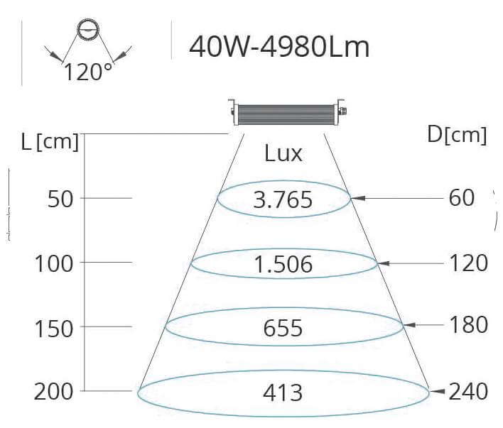 Lichtkegel Maschinenleuchte Wide1 40 Watt