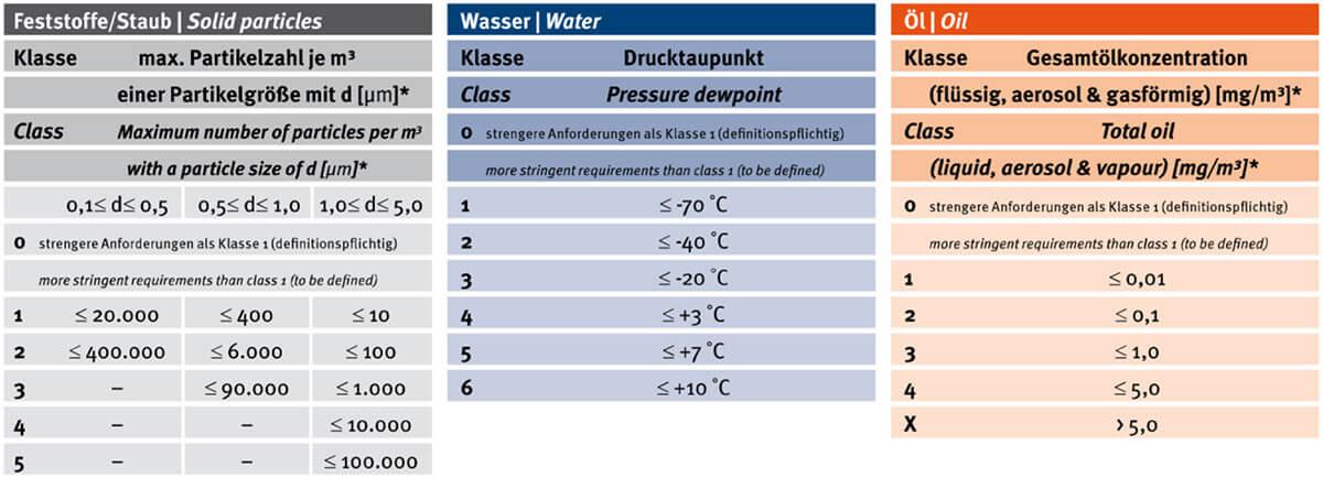 Druckluftklassen nach ISO 8573-1:2010