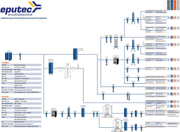 Übersichtsschema Produkte zur Druckluftaufbereitung